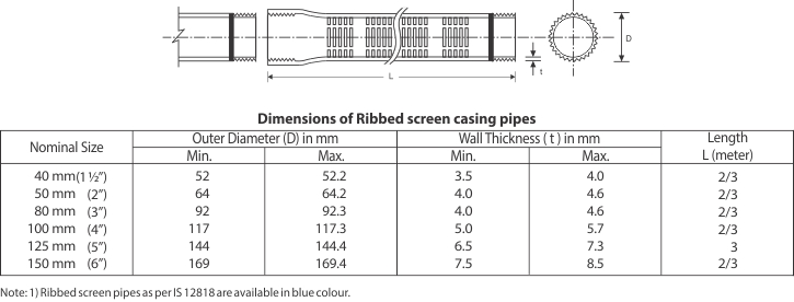 Ribbed Screen Pipes 2